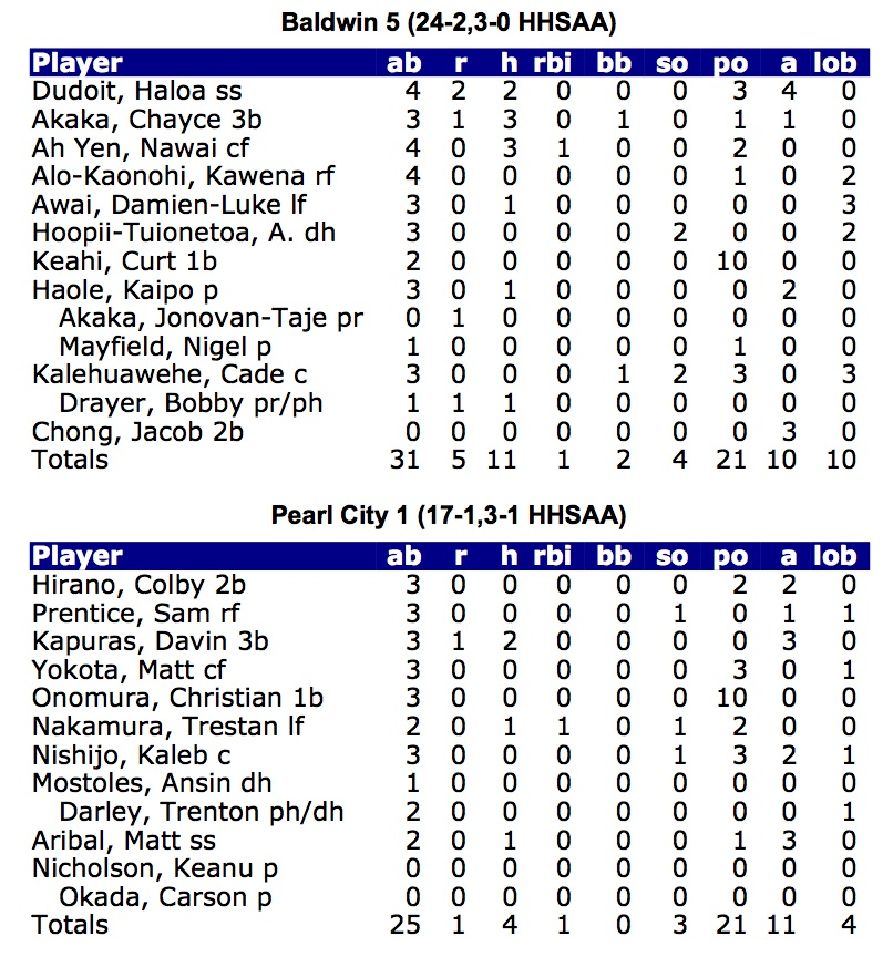 Game stats1
