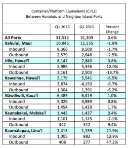 Shipping volumes for the fourth quarter and year by port. Young Brothers graphic.