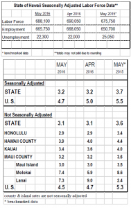 Seasonal adjustment, May 2016.