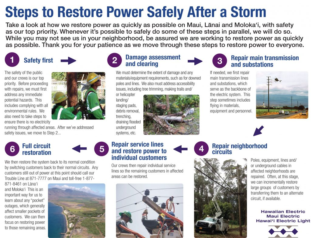 Maui Electric storm prep tips