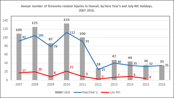 Department of Health provides this table of firework-related injuries in Hawai'i. In the chart you can see there was a dramatic decrease in the annual number of injuries after 2011, the year Honolulu County passed an ordinance restricting use of fireworks. Photo Courtesy: Daniel Glanis, DOH