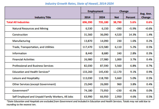 Industry growth rates 2014 -2024. Image credit: State of Hawaiʻi.