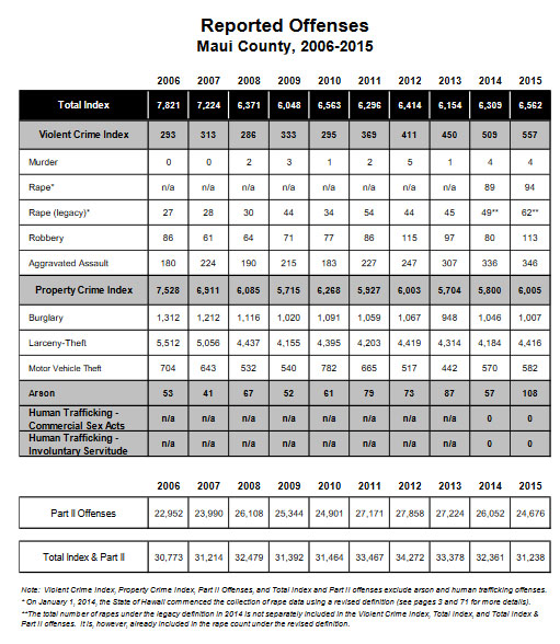 Uniform Crime Report, Crime in Hawaiʻi, 2015.