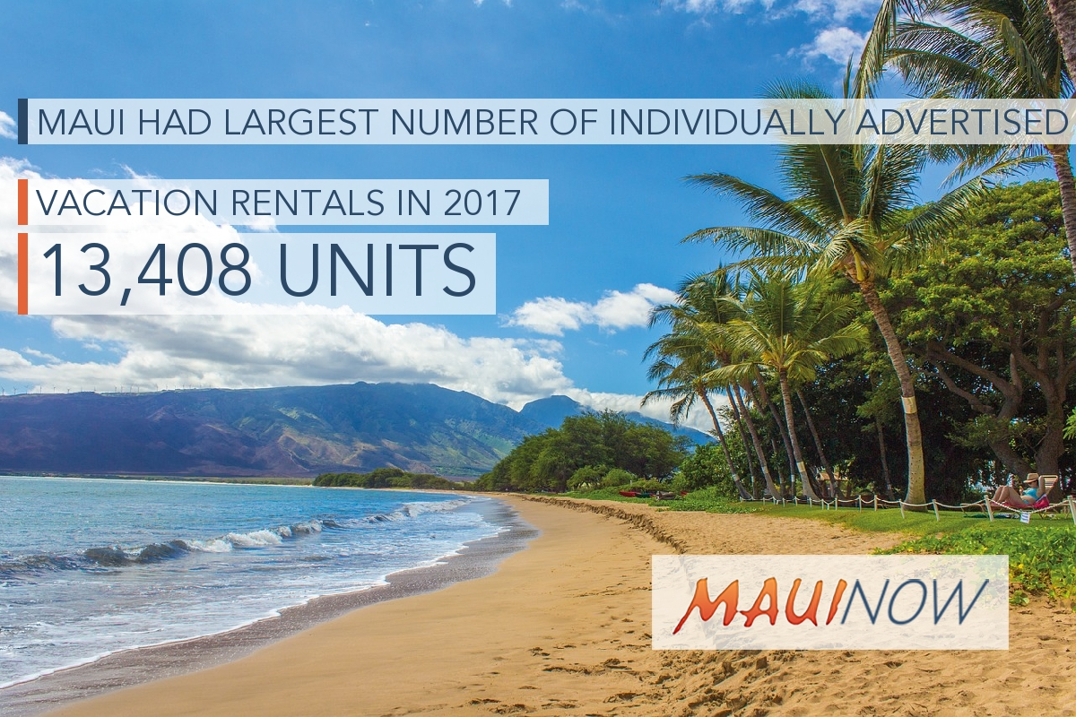 Vacation Rentals Have Nearly Tripled in 10 Years, Maui Leads State