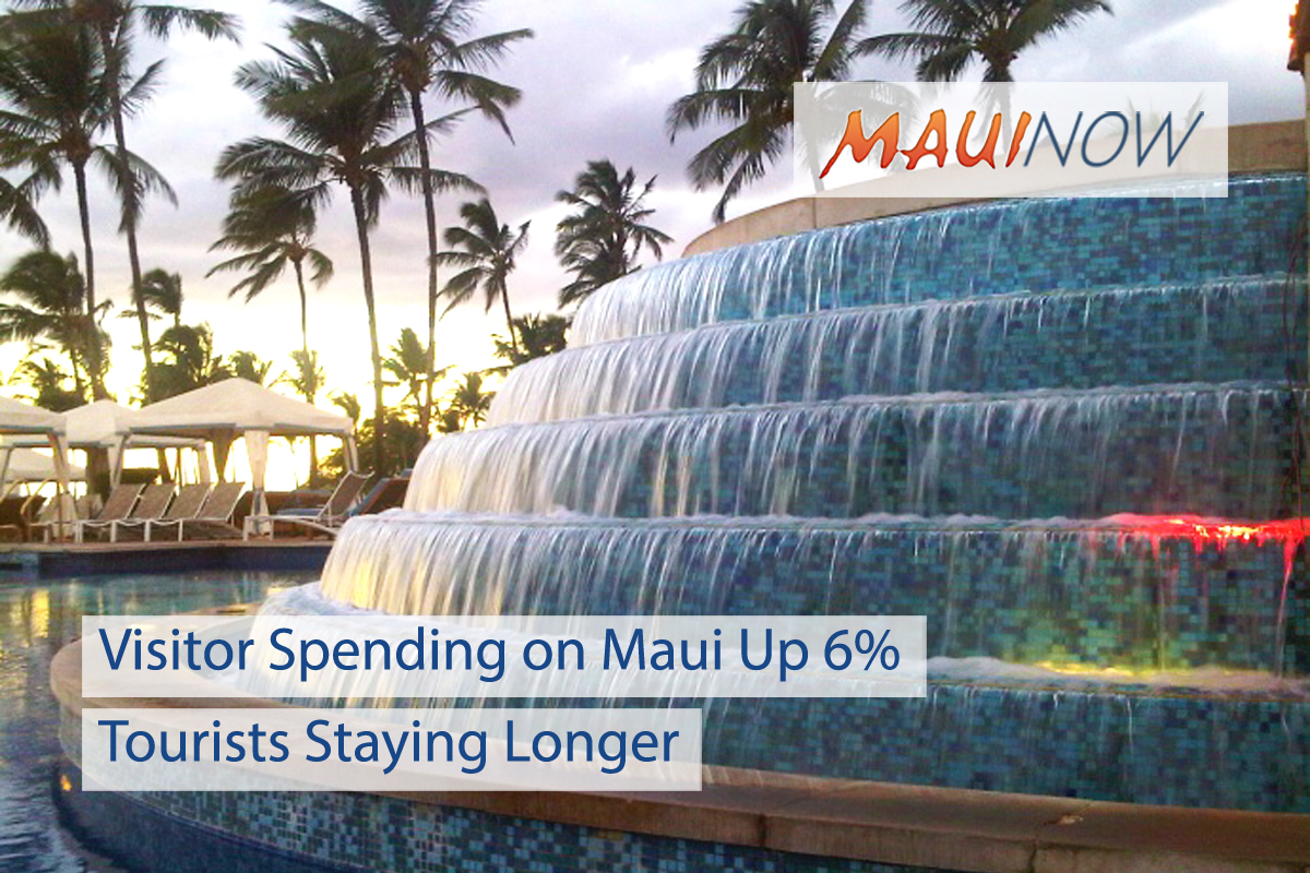 Longer Stays on Maui Boost Visitor Spending in February
