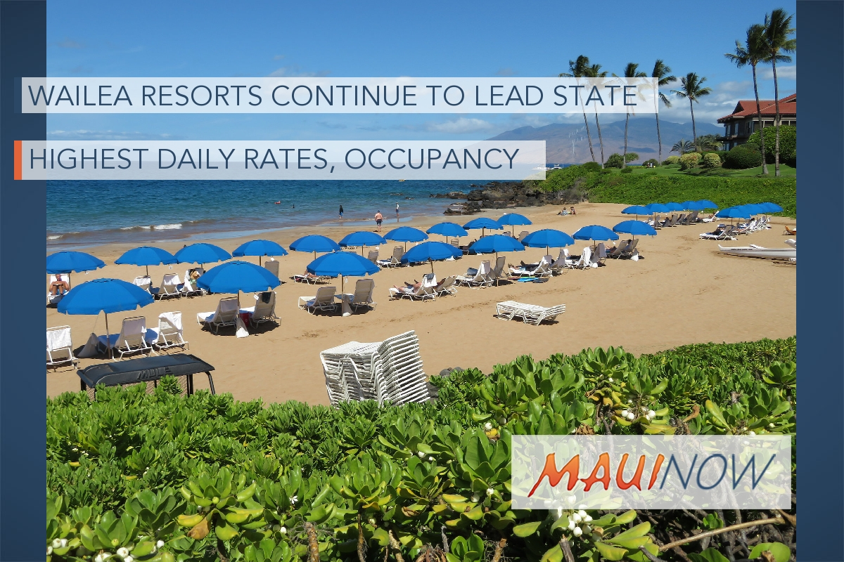 Wailea Resorts Continue to Lead State in Highest Daily Rates, Occupancy