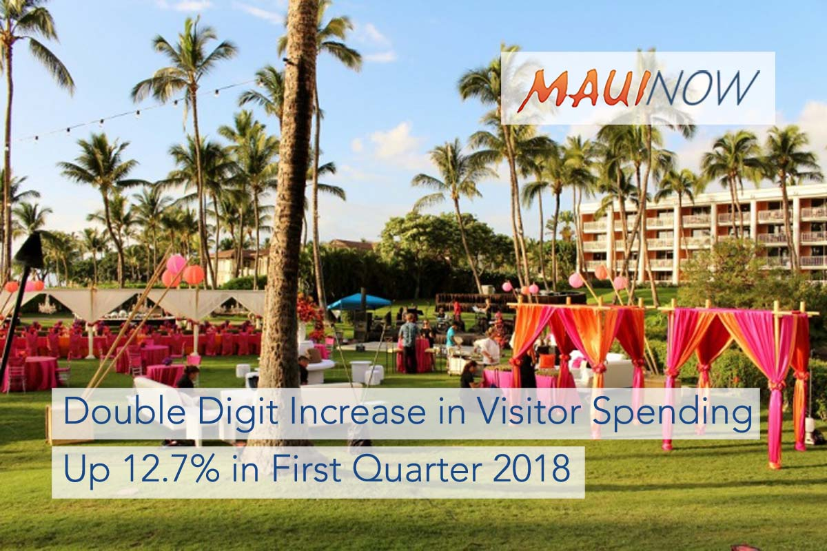 Maui Visitor Spending Increased 12.7% in First Quarter 2018
