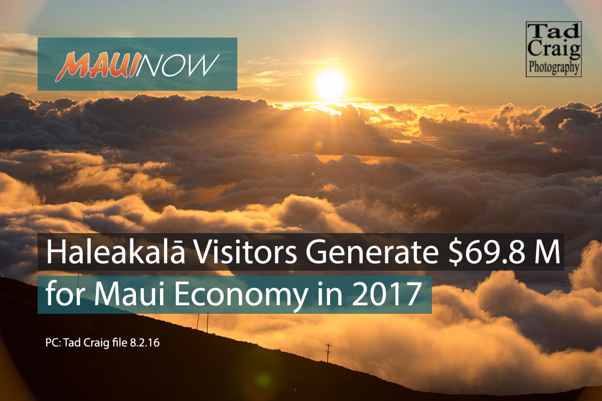 Haleakalā Visitors Generated $69.8 Million for Maui Economy in 2017