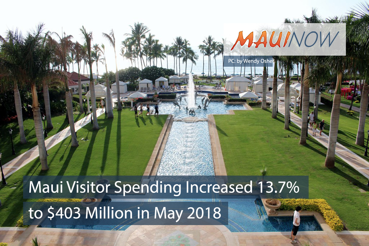 Maui Visitor Spending Increased 13.7 Percent to $403 Million in May 2018