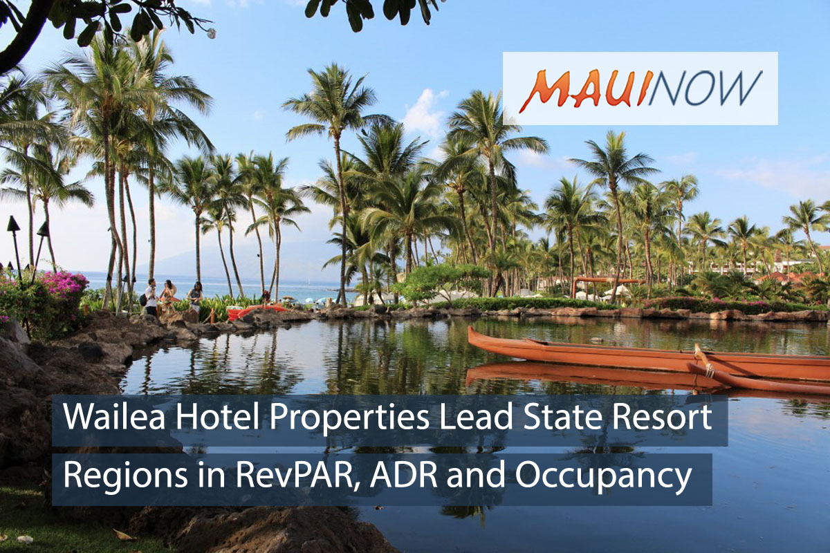 Wailea Leads State in RevPAR, ADR and Occupancy