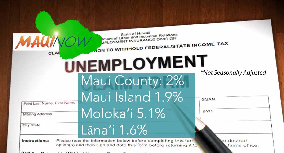 Maui County Unemployment Rate at 2% in May