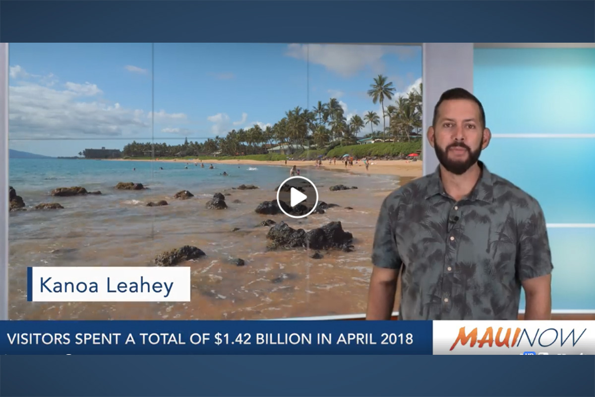 Hawai'i Visitor Spending Increased in April 2018