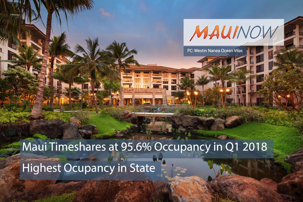 Maui Leads State in Timeshare Occupancy at 96%