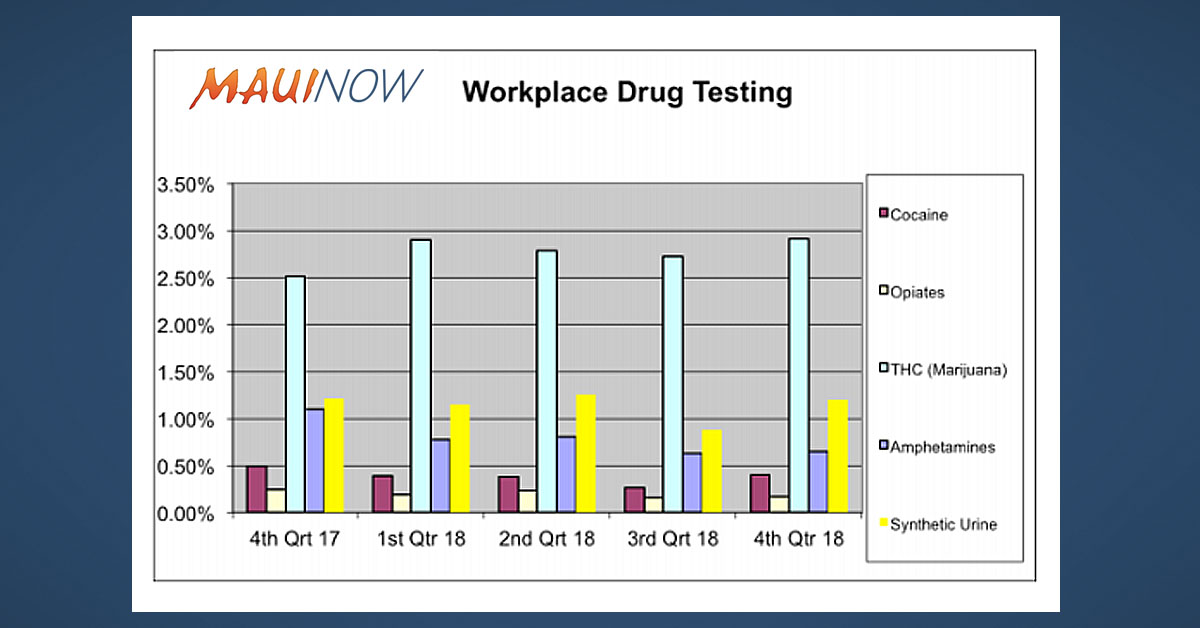 Workforce Drug Test Study: Cocaine Use, Synthetic Urine Detection Up