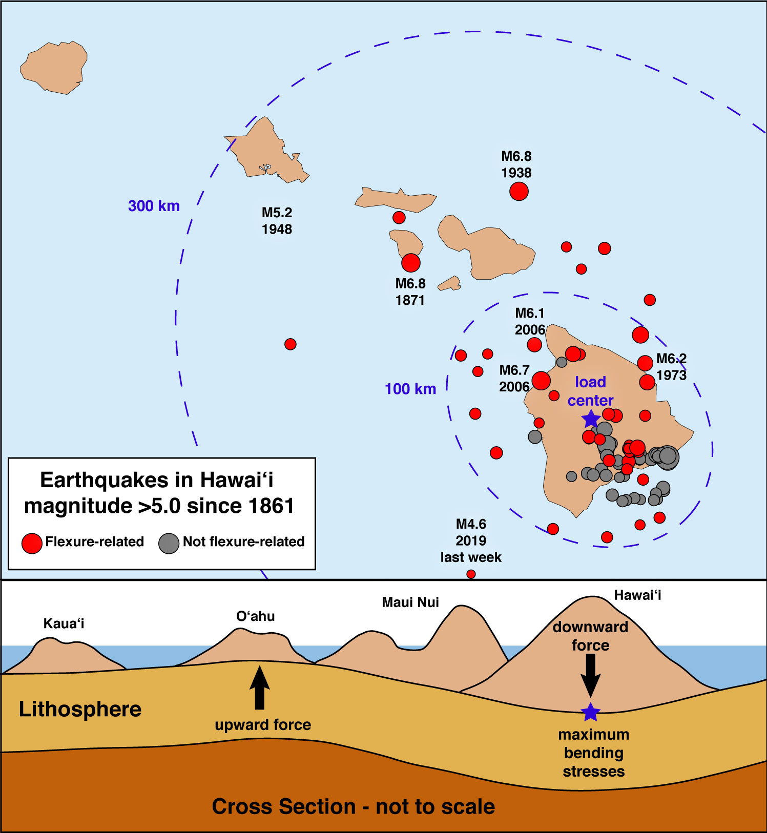 Why do Some Hawai'i Quakes Occur so Far Offshore?