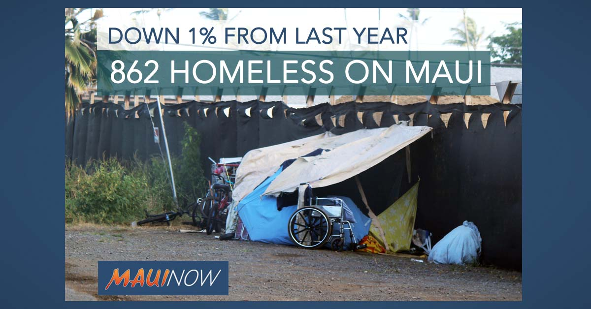 862 Homeless Individuals on Maui, Down %1