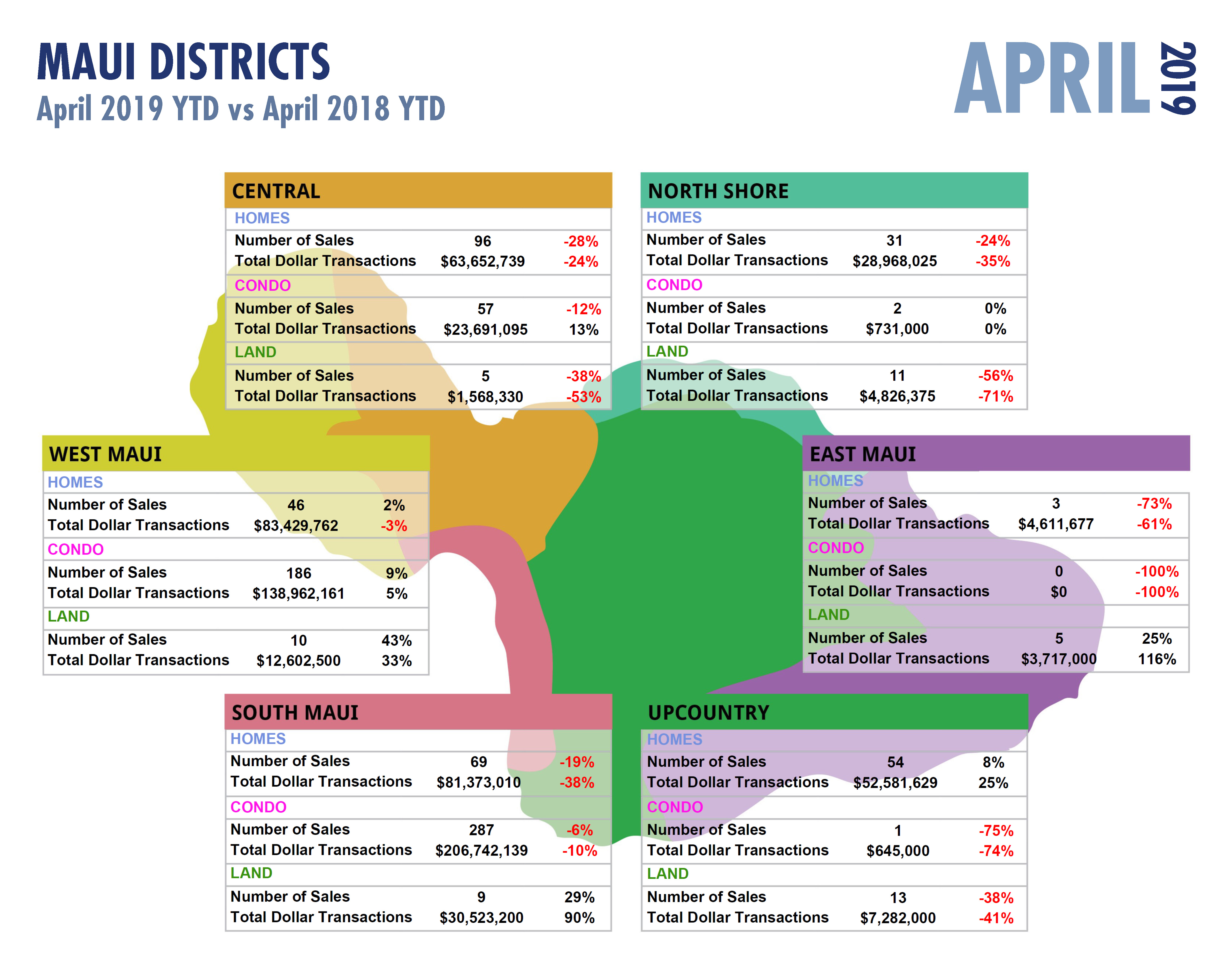 April 2019 YTD Maui Residential Stats & What is Escrow?