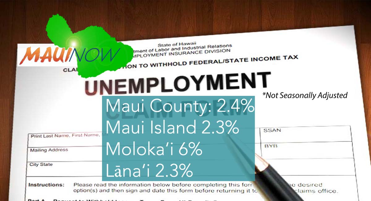 Maui Island Unemployment Rate 2.3% in August