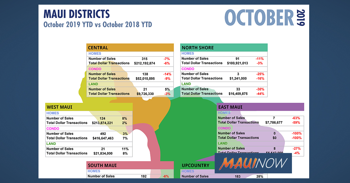 October 2019 YTD Maui Stats; Foreign Investment Real Property Tax Act