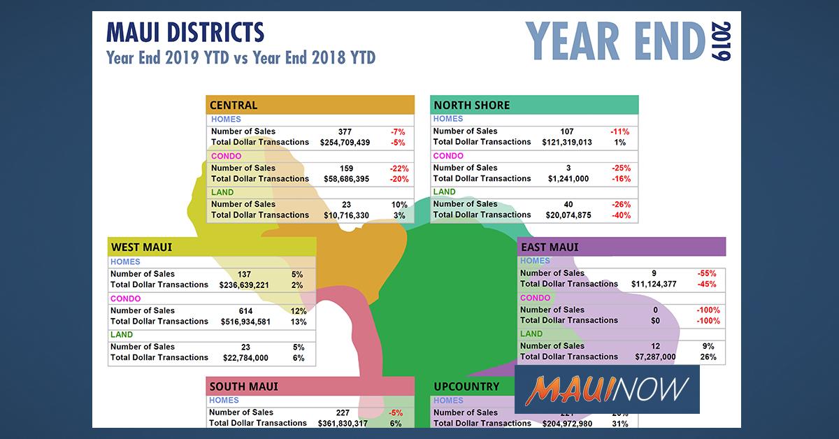Year End 2019 Maui Real Estate Statistics
