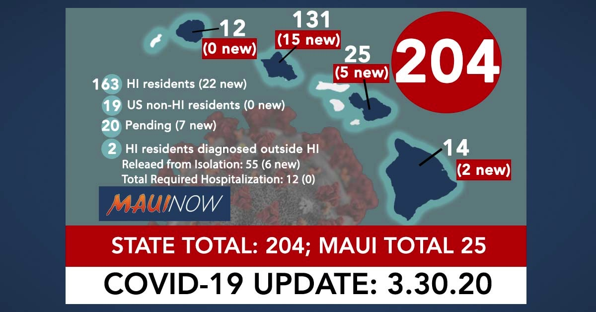 Hawai'i Coronavirus Total Now 204: 29 New Cases, Maui Total is 25