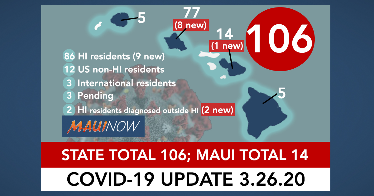 Hawai'i Coronavirus Total Now 106, Includes 11 New Positive