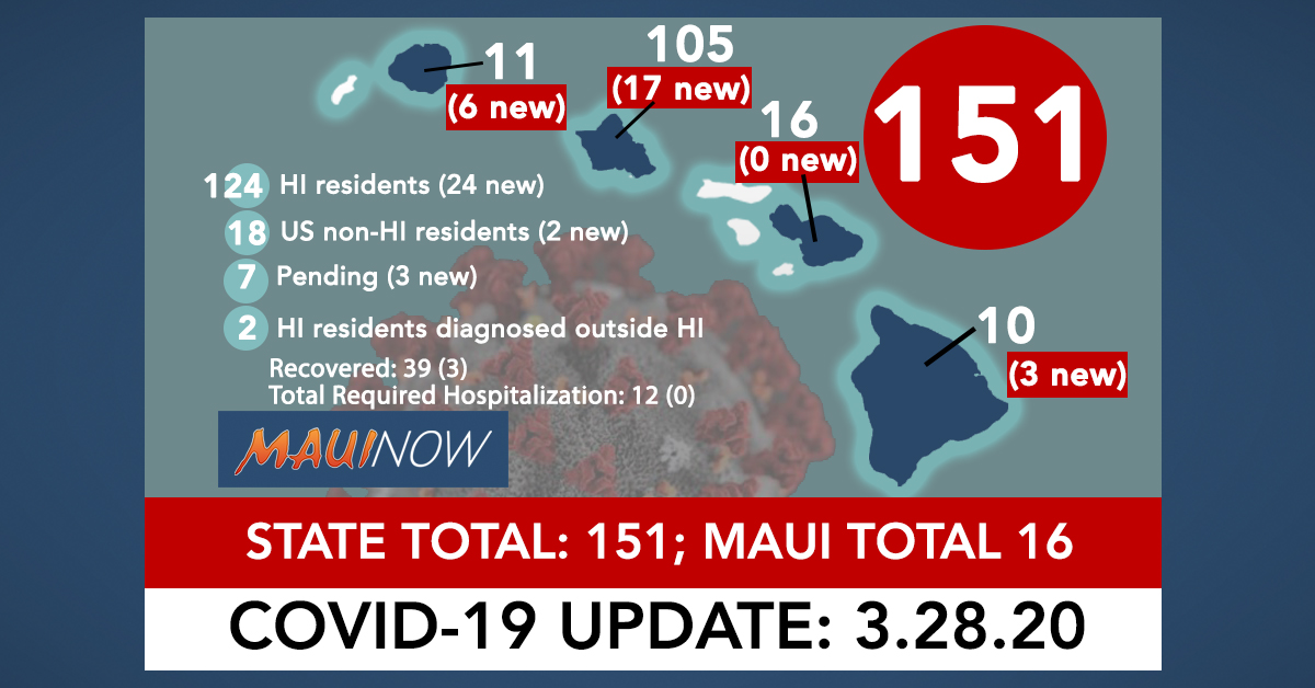 Hawai'i Coronavirus Total Now 151: 29 New Cases, Maui Total is 16