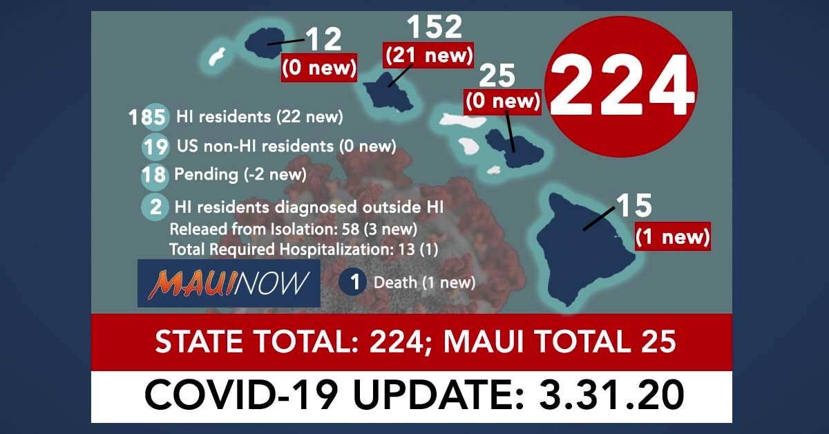 Hawai'i Coronavirus Total Now 224: First Death in State, Maui Total is 25