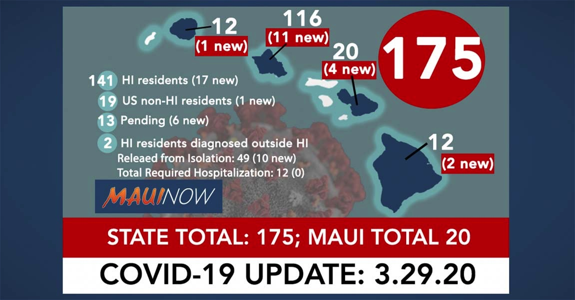Hawai'i Coronavirus Total Now 175: 24 New Cases, Maui Total is 20