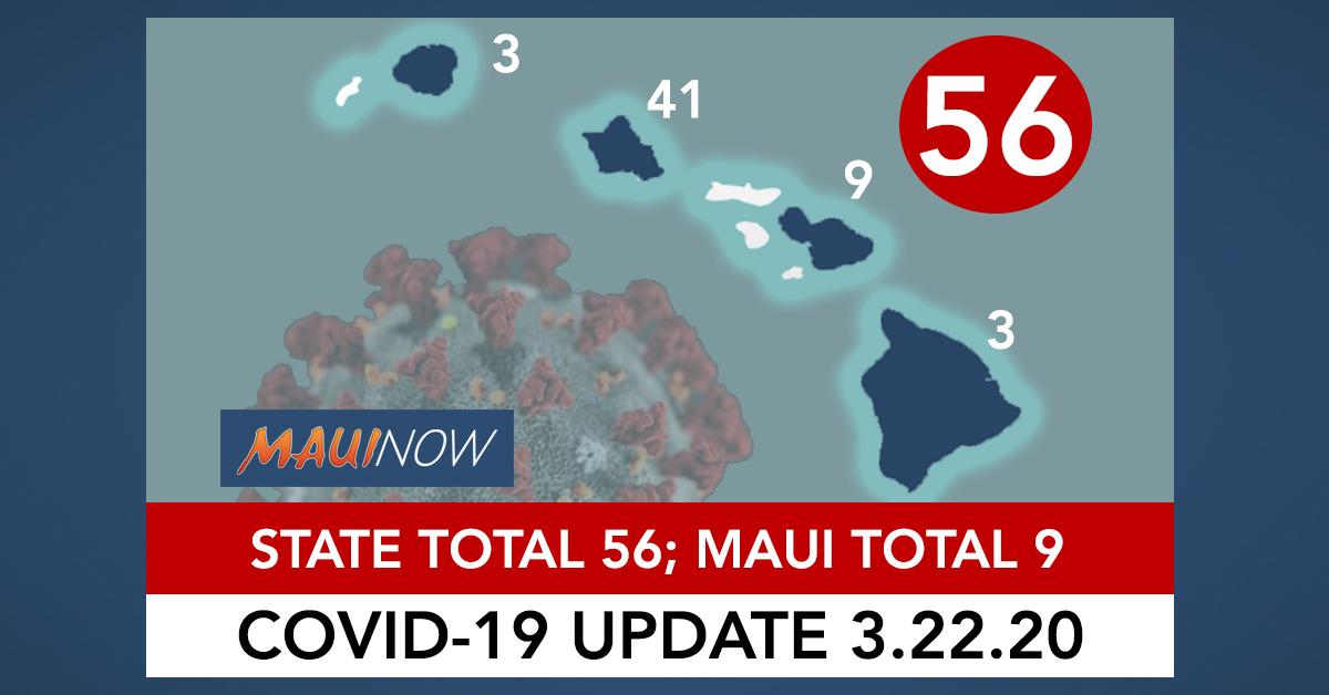 56 Coronavirus Cases in Hawai'i: 41 on O'ahu, 9 on Maui, 3 Each on Kaua'i & Hawai'i Island