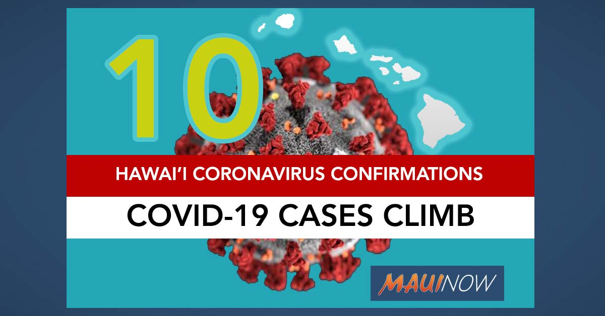 Hawai'i Coronavirus Total 10: New Cases Include 2 O'ahu Residents, 1 Maui Visitor