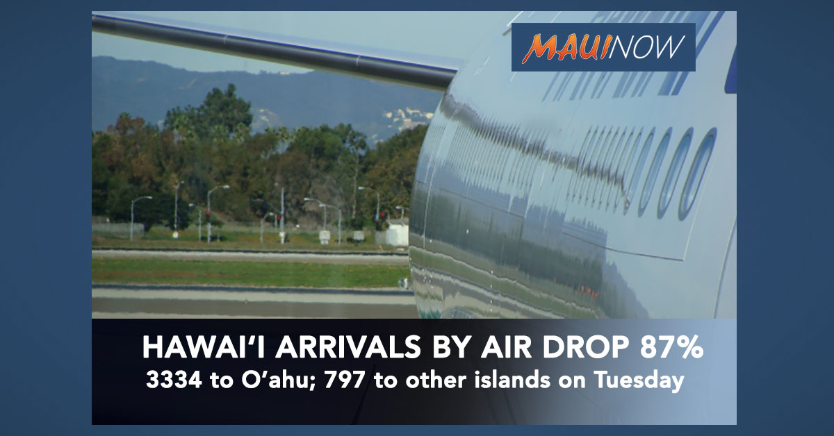 Hawai'i Arrivals By Air Drop to 797 on Neighbor Islands