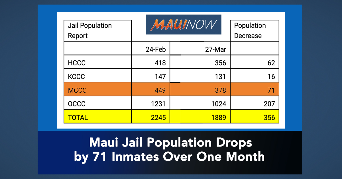 Maui Jail Population Drops By 71 Inmates Over One Month