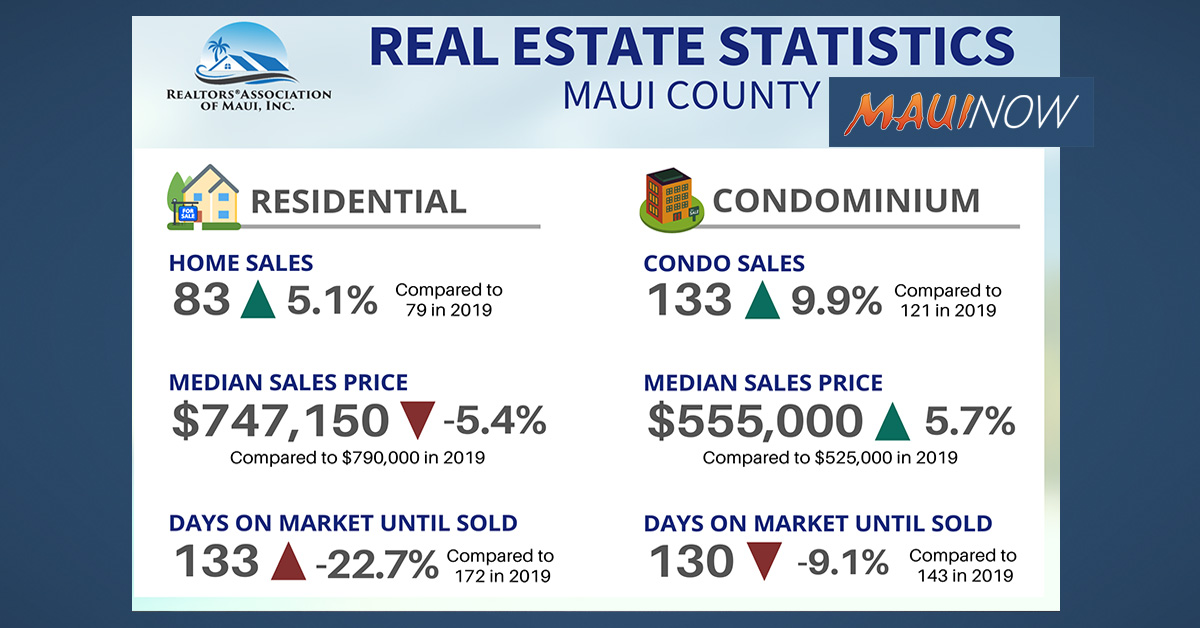 Maui Median Home Price is $747,150 in February 2020