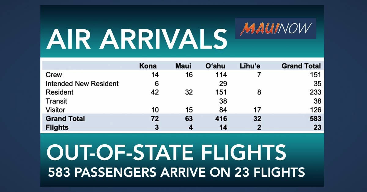Hawai'i Out-of-State Air Passenger Arrivals Now 583