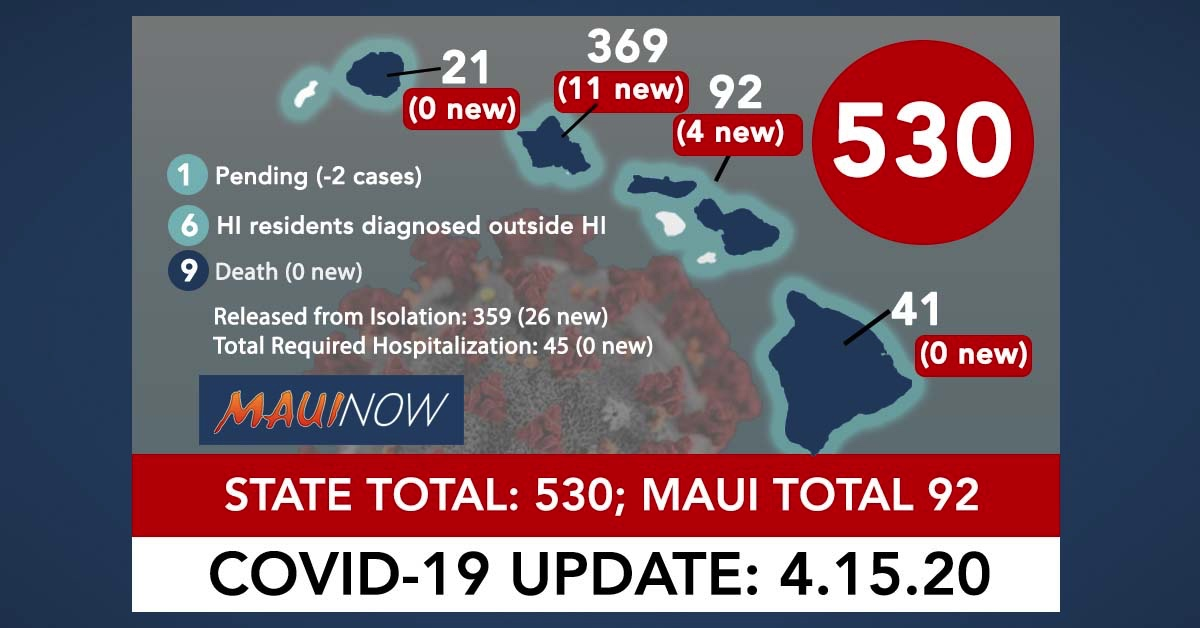 Hawai'i Coronavirus Total Now 530: 13 New Cases, Maui Total is 92