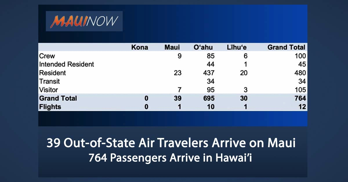39 Out-of-State Air Travelers Arrive on Maui
