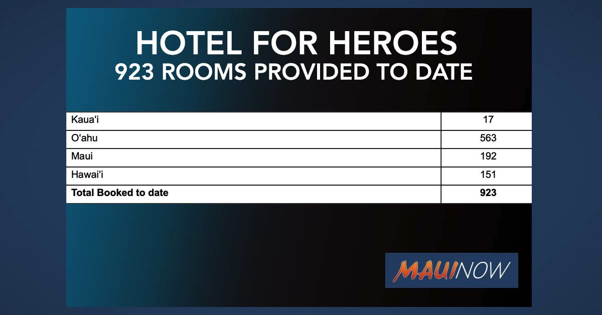 Hotels for Heroes Provides 192 First Responders and Health Care Workers on Maui