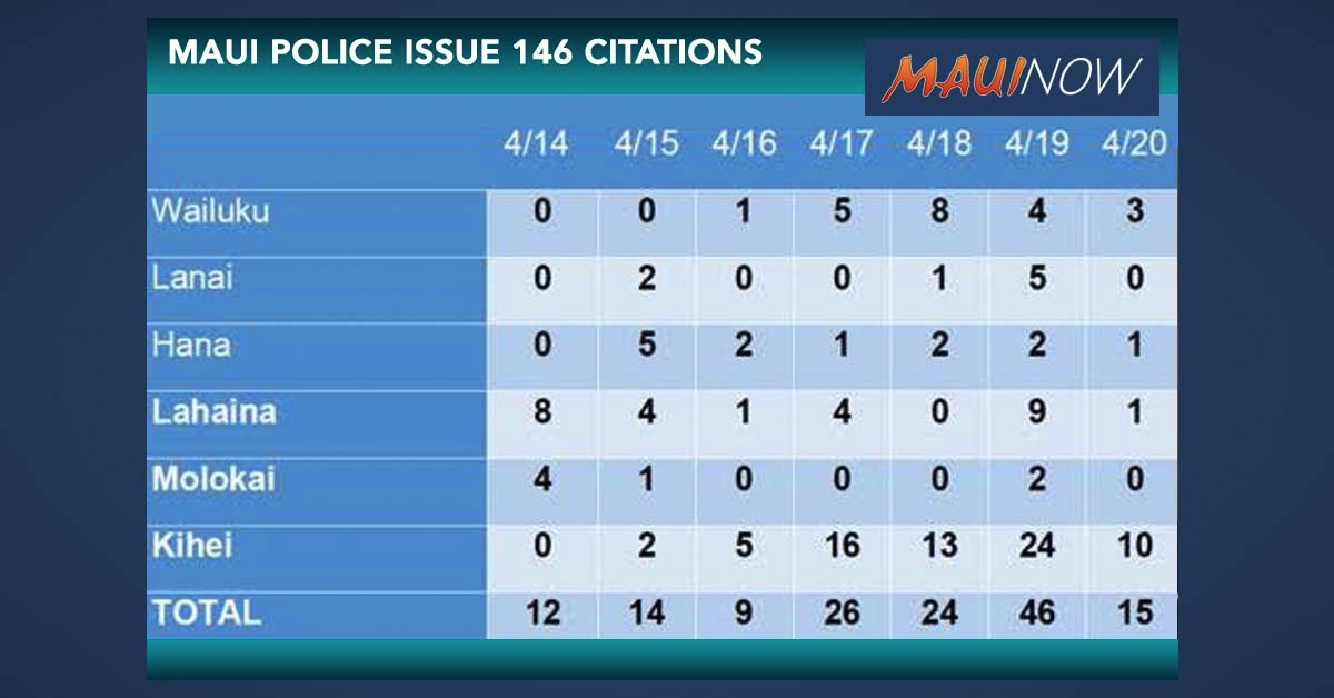 COVID-19 Enforcement on Maui Results in 146 Citations in Week