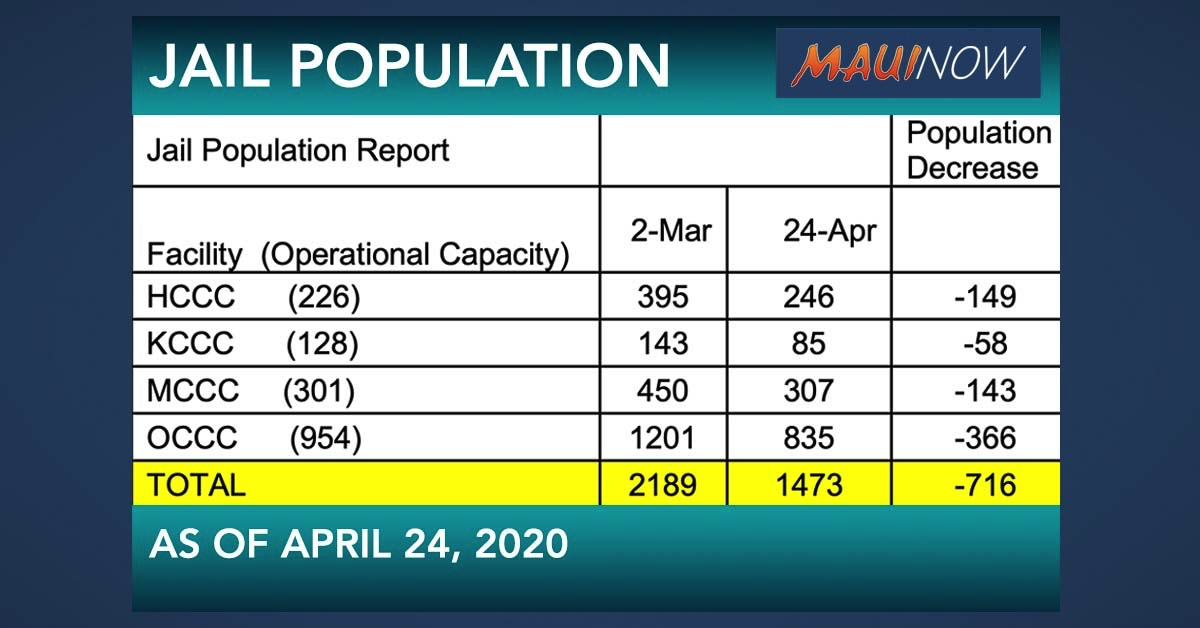 Maui Jail Population Drops from 450 to 307 Inmates in Just Under 2 Months
