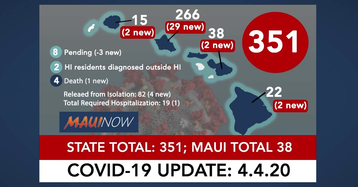 Hawai'i Reports 4th COVID-19 Death: State Total 351 (32 New), Maui Total 38
