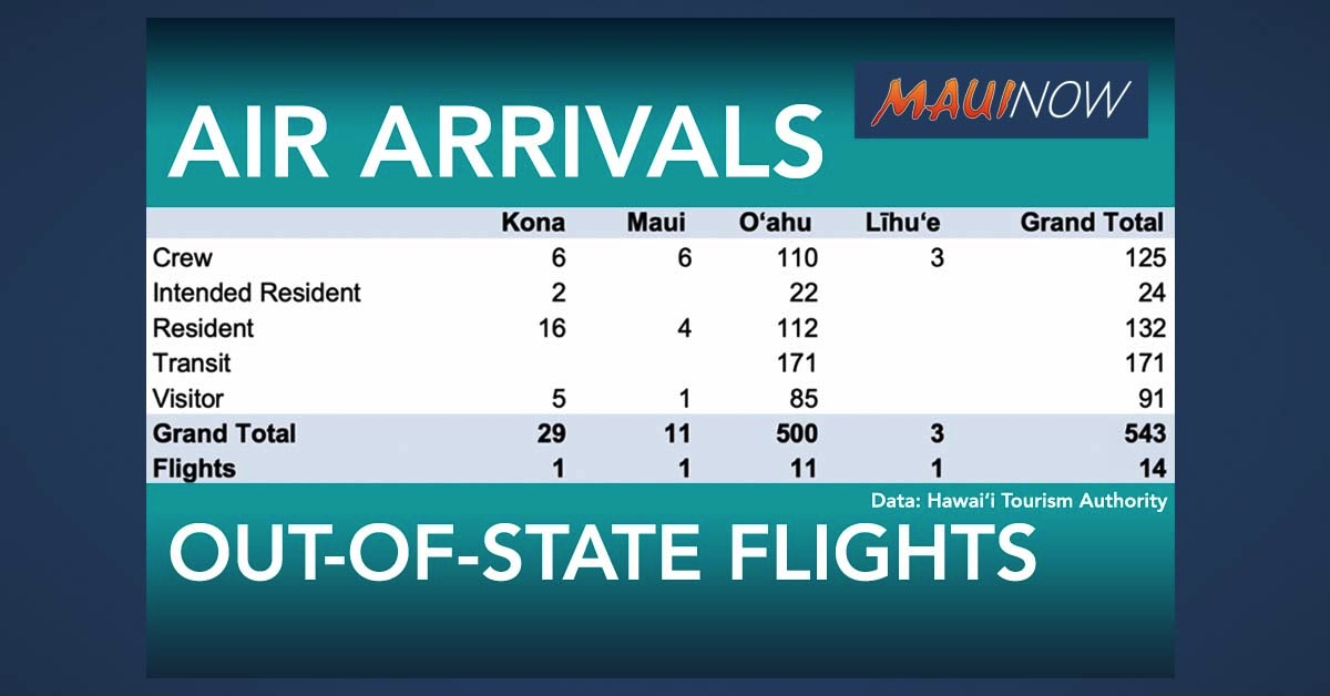 Maui Out-of-State Passenger Arrivals By Air Totaled 11 on Sunday: 6 Crew, 4 Residents, 1 Visitor