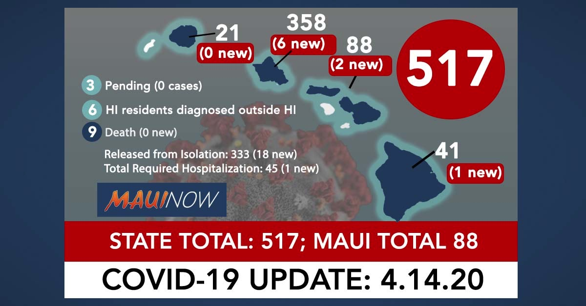 Hawai'i Coronavirus Total Now 517: 13 New Cases, Maui Total is 88