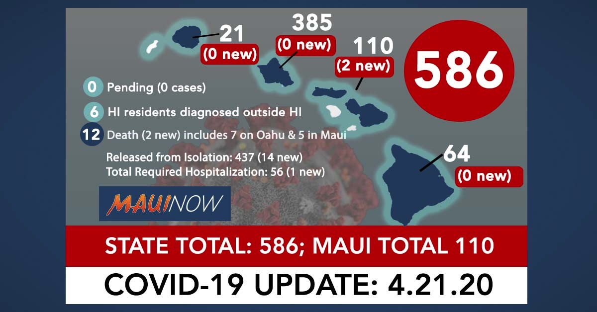 Hawai'i Coronavirus Total Now 586: 2 New Cases, Maui Total is 110