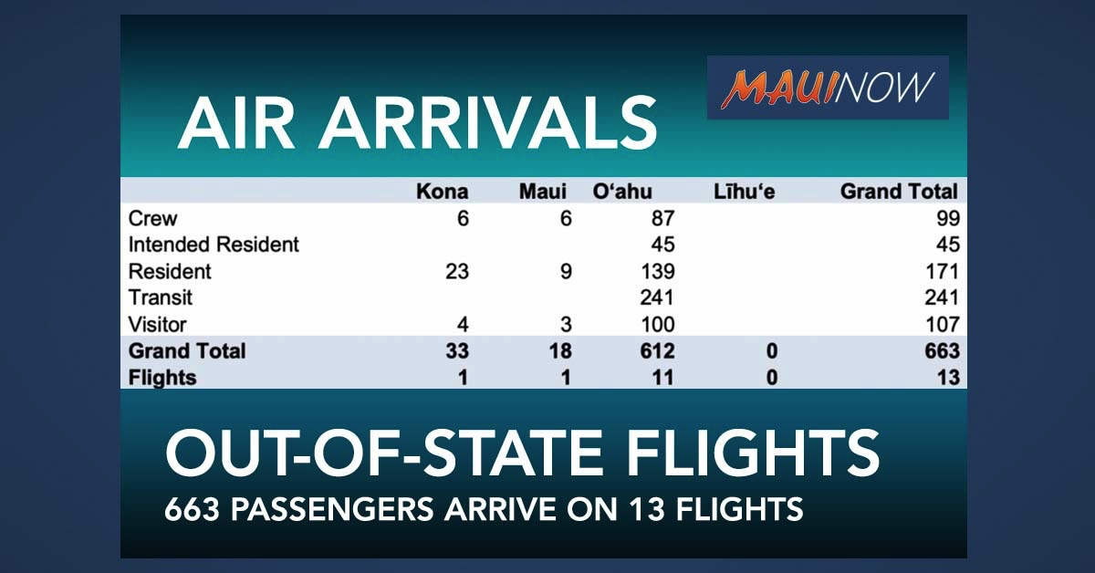 Maui Out-of-State Passenger Arrivals By Air Drop to 18: 6 Crew, 9 Residents, 3 Visitors