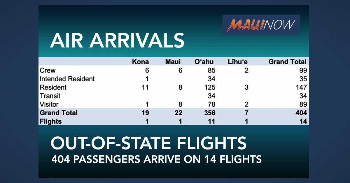 Maui Out-of-State Passenger Arrivals By Air Totaled 22 on Saturday: 6 Crew, 8 Residents, 8 Visitors
