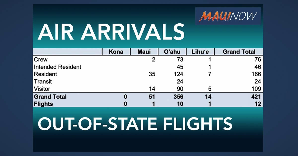 51 Out-of-State Passengers Arrive by Air on Maui, Including 14 Visitors