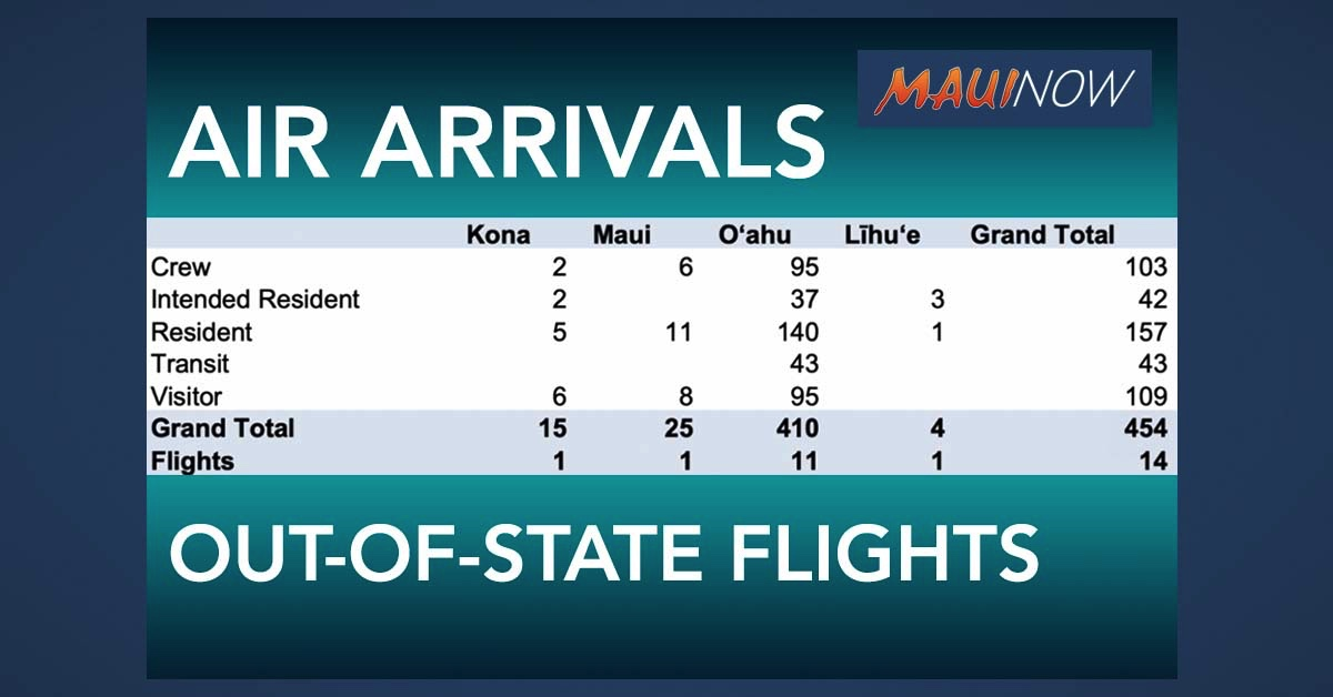 454 Out-of-State Passengers Arrive in Hawai'i on Saturday; 25 on Maui
