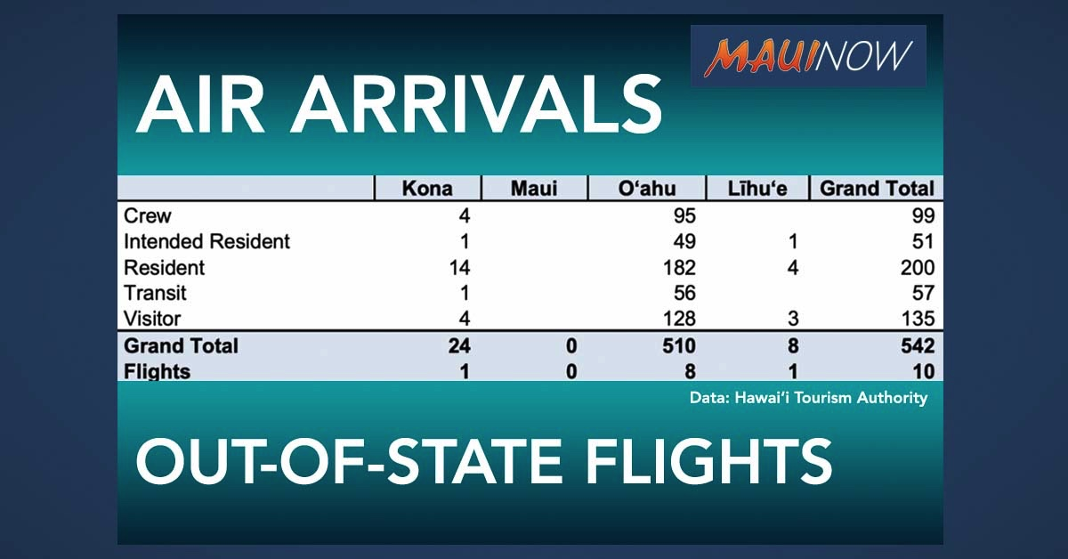 For a Third Day This Week, There Were No Trans-Pacific Flights to Maui