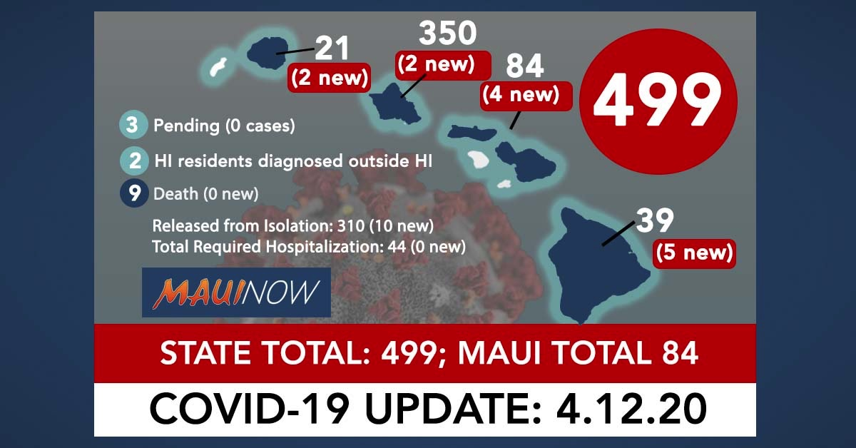 Hawai'i Coronavirus Total Now 499: 13 New Cases, Maui Total is 84